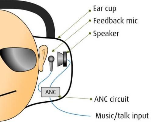 Brusreducerande hörlurar - feedback
