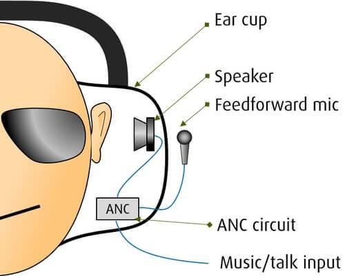 Brusreducerande hörlurar - feedforward