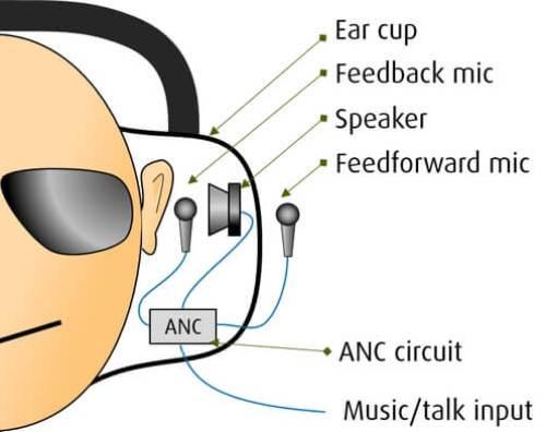 ANC hörlurar - hybrid