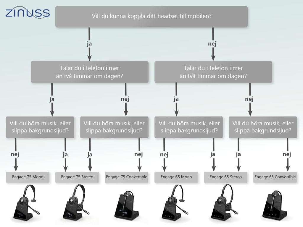 Jabra Engage headset serien: Vad ska jag välja?