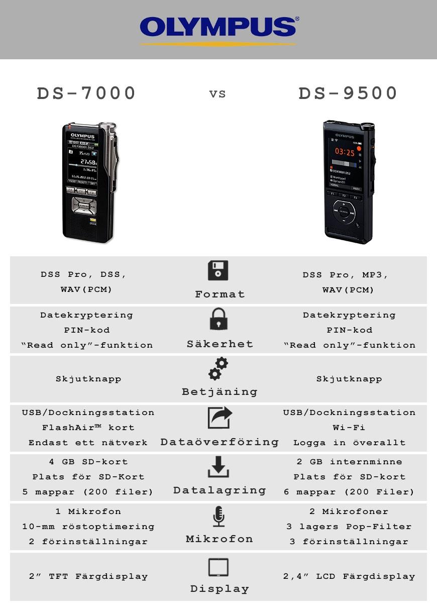 Olympus DS9500 vs DS-7000