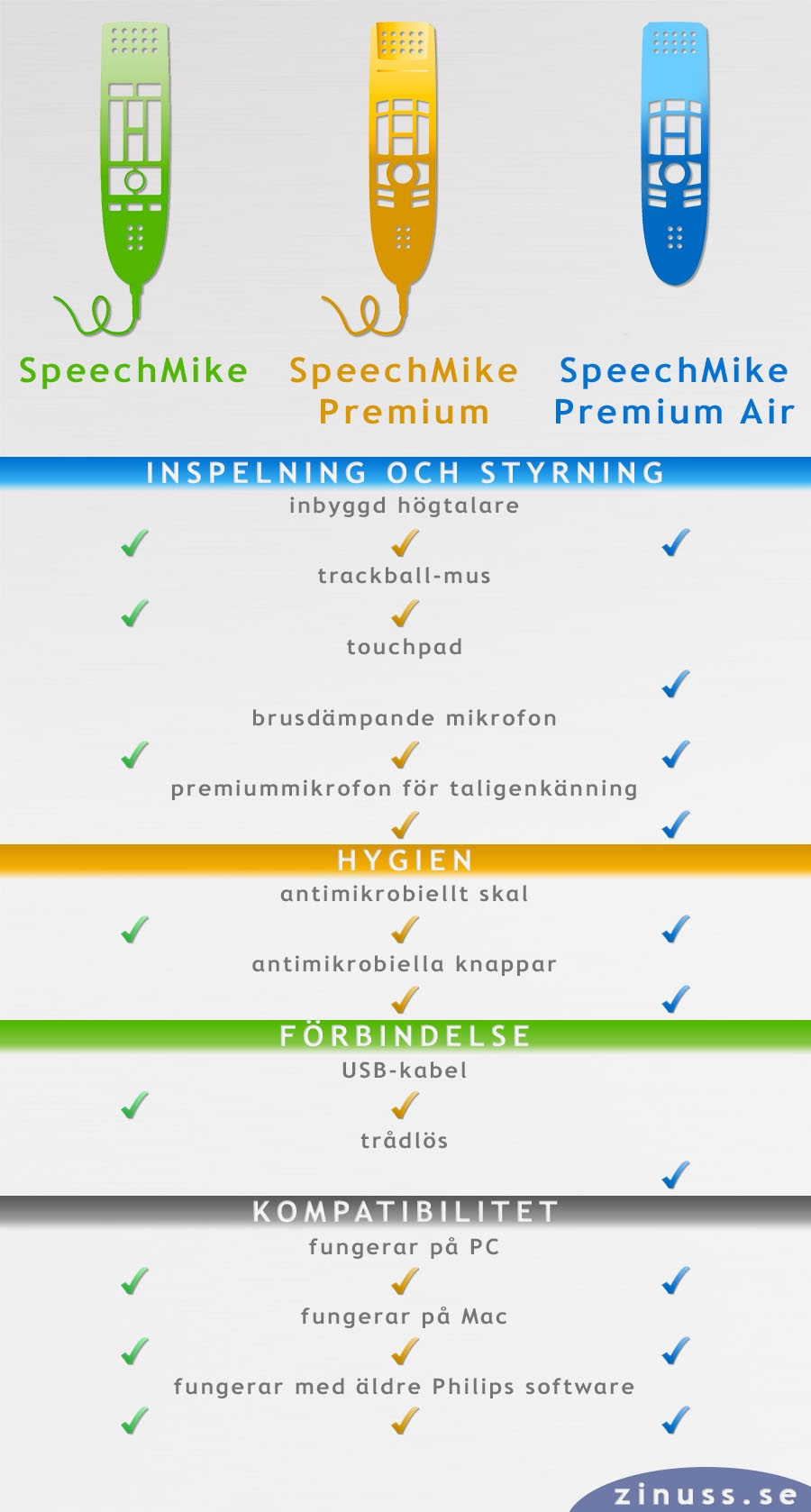 Philips SpeechMike specifikationsguide